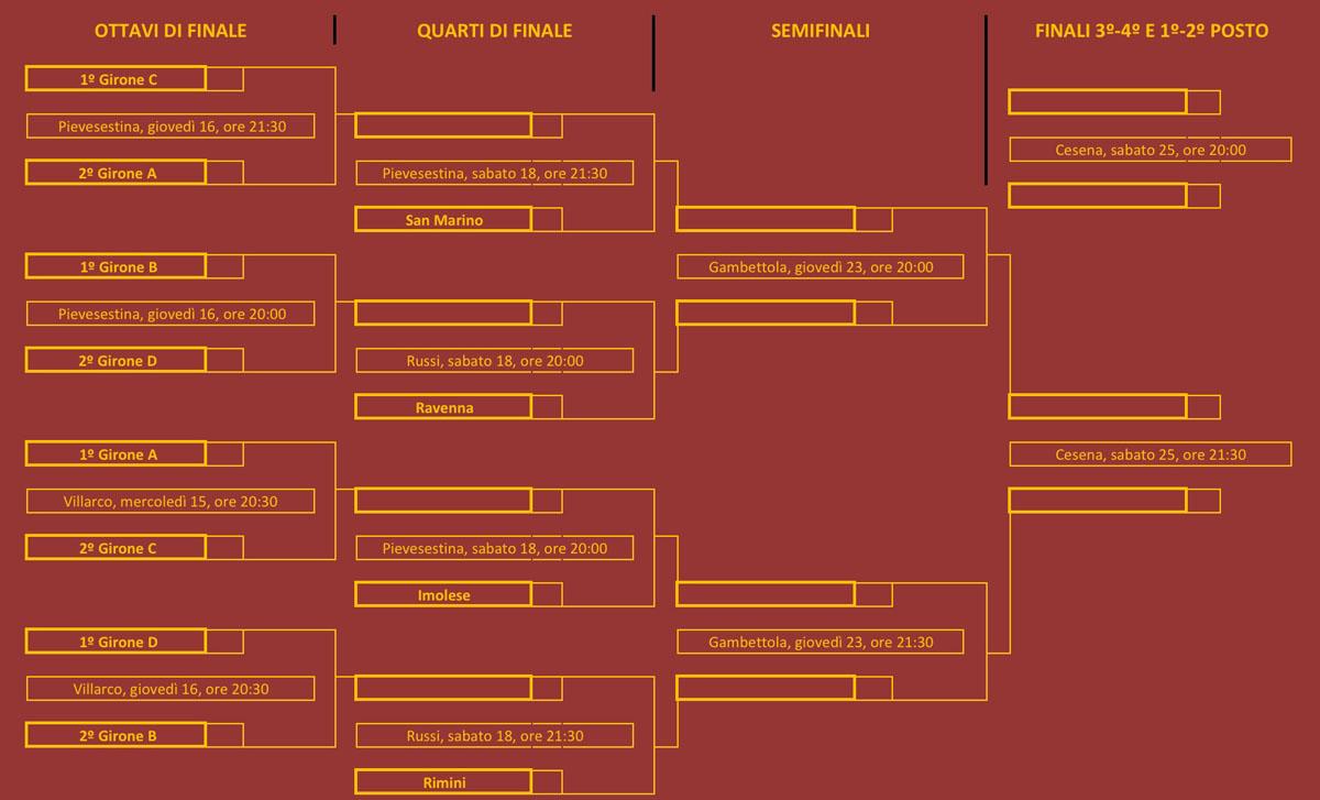 Il tabellone della fase ad eliminazione diretta del torneo. Le partite della fase a gironi si giocheranno martedì 7, giovedì 9 e sabato 11.